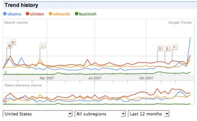 democratic-candidates-trend